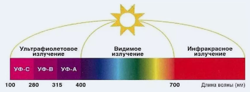 Длина волны ультрафиолетового излучения