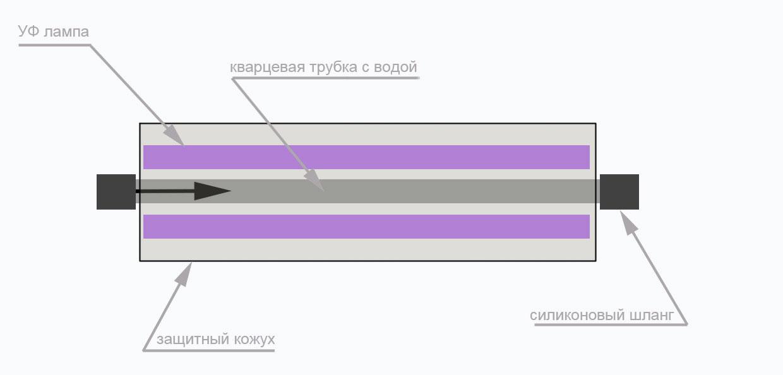 Схема УФ-стерилизатора